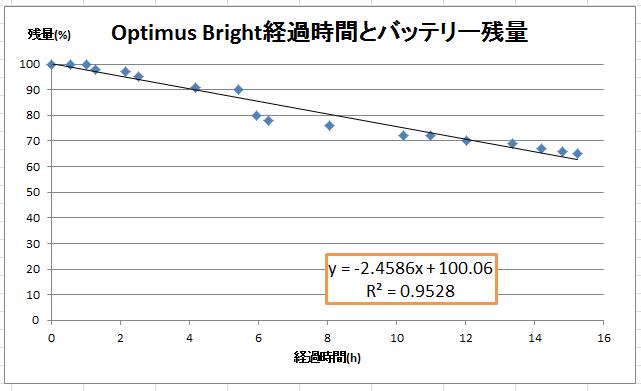 Optimus_battery_graph